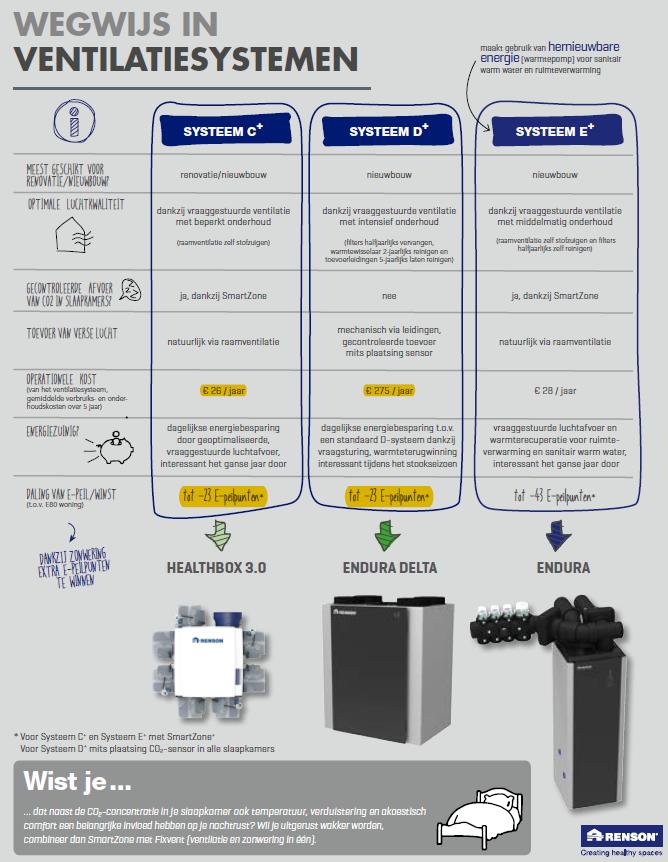 Yvick Ventilatie - Professioneel advies voor zelfplaatsers
